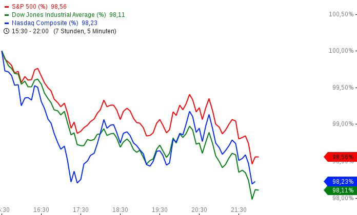 US-INDIZES-Schwergewichte-unter-Druck-Apple-verliert-5-Chartanalyse-Henry-Philippson-GodmodeTrader.de-2