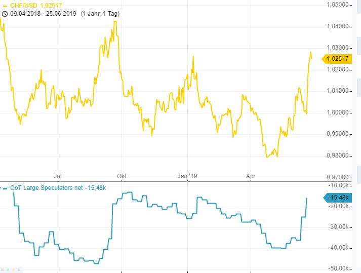 CoT-Report-Massiver-EUR-Shortsqueeze-Chartanalyse-Henry-Philippson-GodmodeTrader.de-3