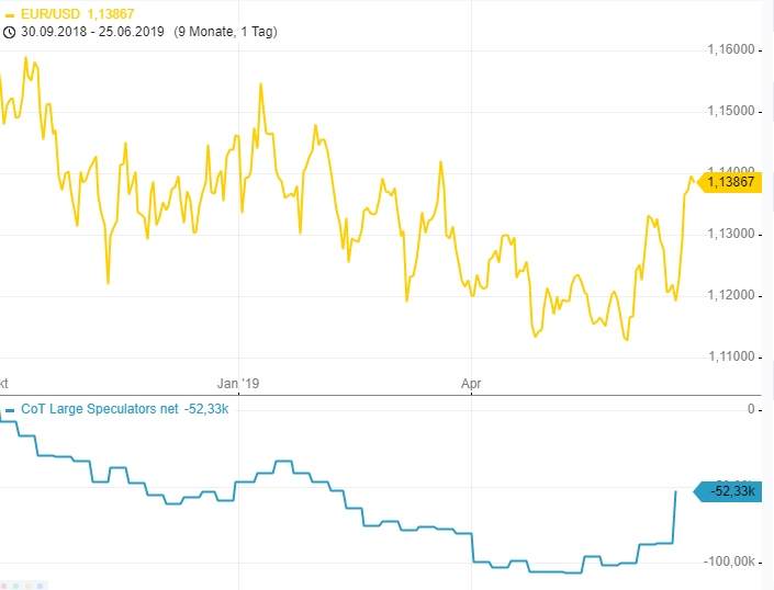 CoT-Report-Massiver-EUR-Shortsqueeze-Chartanalyse-Henry-Philippson-GodmodeTrader.de-1