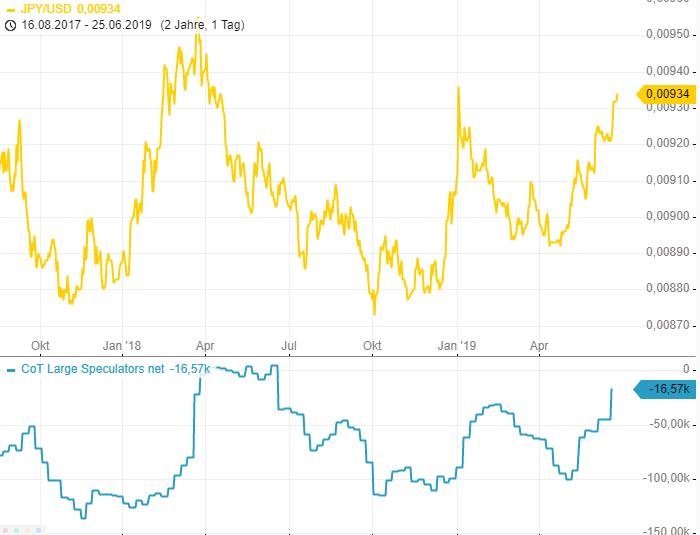 CoT-Report-Massiver-EUR-Shortsqueeze-Chartanalyse-Henry-Philippson-GodmodeTrader.de-2