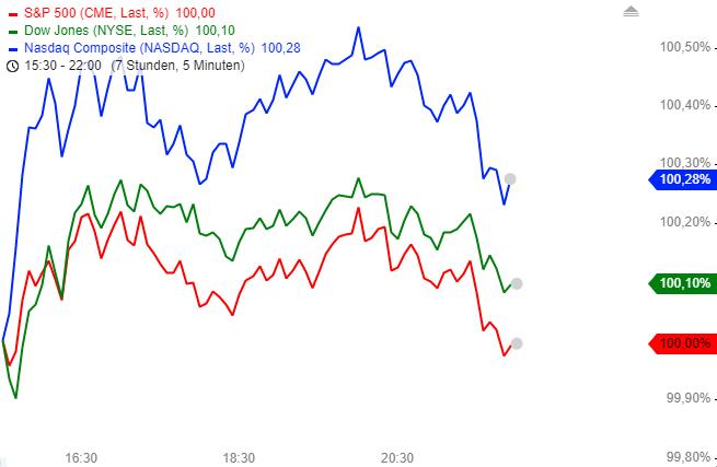 US-INDIZES-FANG-Aktien-gefragt-Bitcoin-auf-52-Wochenhoch-Chartanalyse-Henry-Philippson-GodmodeTrader.de-2