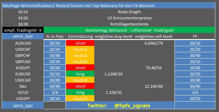 Forex-Levels-am-Morgen-Chartanalyse-Henry-Philippson-GodmodeTrader.de-1