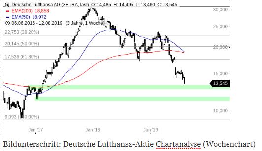 LUFTHANSA-Aktie-auf-neuem-Jahrestief-nun-interessant-Chartanalyse-Henry-Philippson-GodmodeTrader.de-1