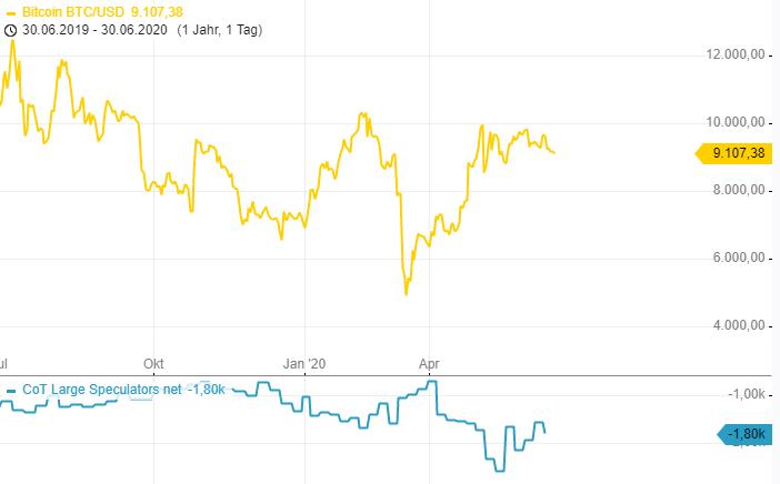 CoT-Report-Profi-Spekulanten-profitieren-vom-Gold-Anstieg-Chartanalyse-Henry-Philippson-GodmodeTrader.de-2