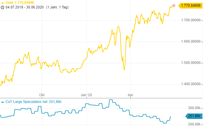 CoT-Report-Profi-Spekulanten-profitieren-vom-Gold-Anstieg-Chartanalyse-Henry-Philippson-GodmodeTrader.de-3