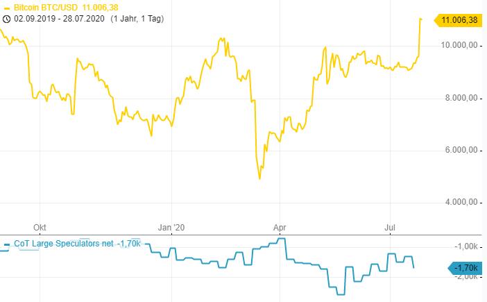 CoT-Report-Im-EUR-und-im-Gold-wird-ordentlich-Geld-verdient-Chartanalyse-Henry-Philippson-GodmodeTrader.de-2