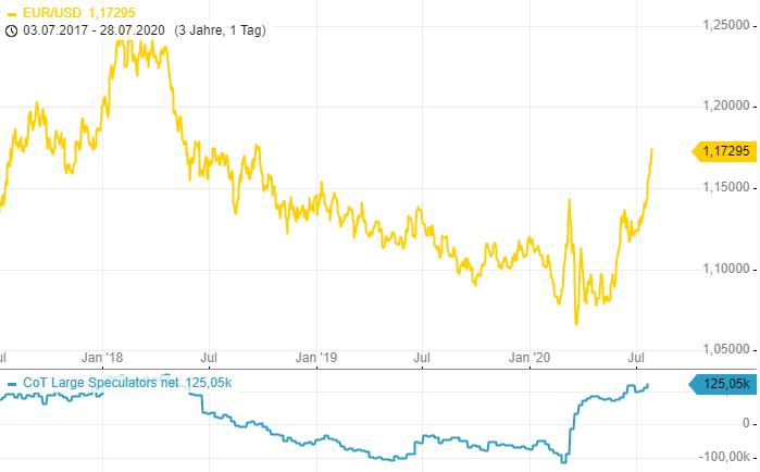 CoT-Report-Im-EUR-und-im-Gold-wird-ordentlich-Geld-verdient-Chartanalyse-Henry-Philippson-GodmodeTrader.de-1