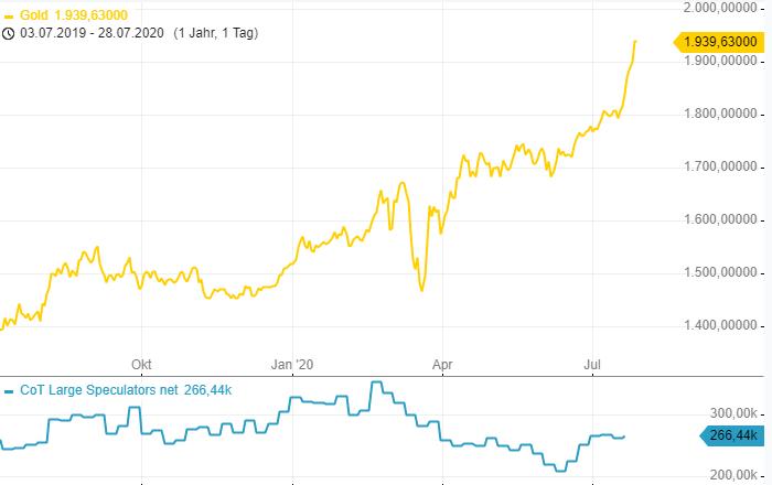 CoT-Report-Im-EUR-und-im-Gold-wird-ordentlich-Geld-verdient-Chartanalyse-Henry-Philippson-GodmodeTrader.de-3