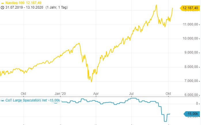 CoT-Report-EUR-Positionierung-auf-dem-tiefsten-Stand-seit-Juli-Chartanalyse-Henry-Philippson-GodmodeTrader.de-2