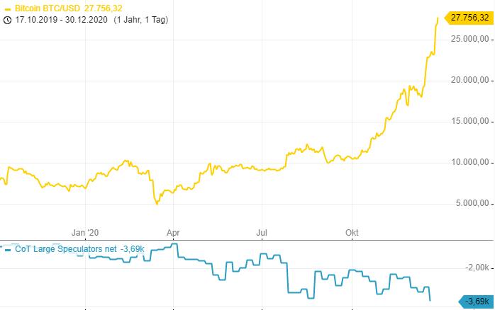 CoT-Report-Im-Bitcoin-wird-ordentlich-eingezahlt-Chartanalyse-Henry-Philippson-GodmodeTrader.de-2