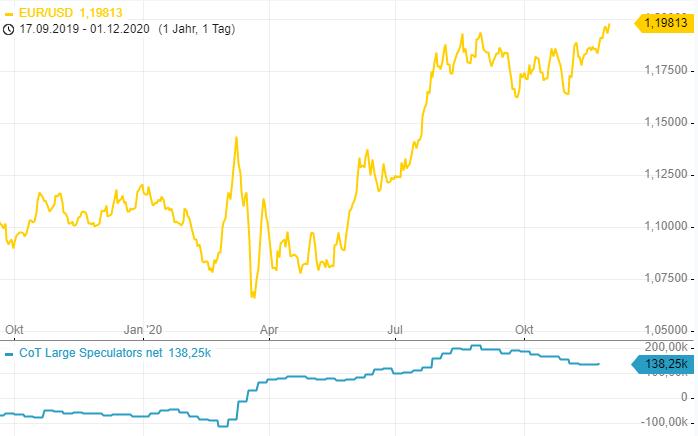 CoT-Report-Spekulanten-bleiben-bullisch-für-den-EUR-Chartanalyse-Henry-Philippson-GodmodeTrader.de-1