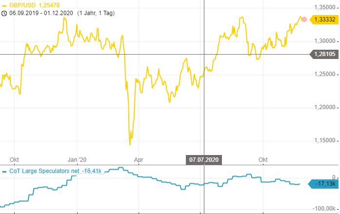 CoT-Report-Spekulanten-bleiben-bullisch-für-den-EUR-Chartanalyse-Henry-Philippson-GodmodeTrader.de-2
