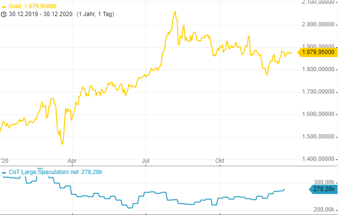 CoT-Report-Im-Bitcoin-wird-ordentlich-eingezahlt-Chartanalyse-Henry-Philippson-GodmodeTrader.de-3