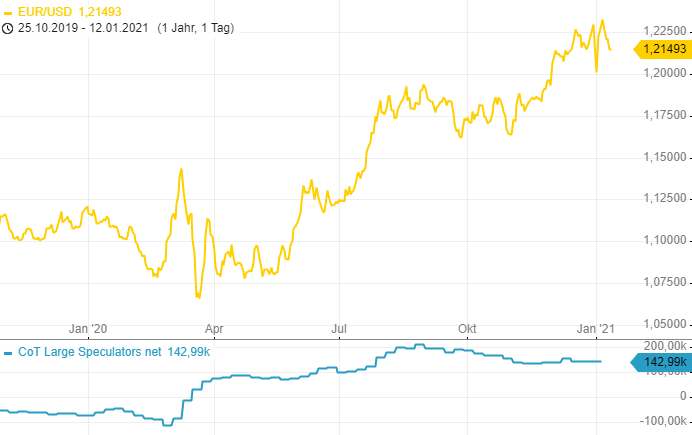 CoT-Report-War-das-eine-Marktbereinigung-im-Gold-Chartanalyse-Henry-Philippson-GodmodeTrader.de-1