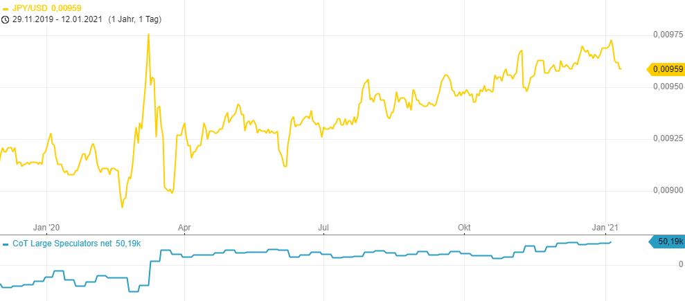 CoT-Report-War-das-eine-Marktbereinigung-im-Gold-Chartanalyse-Henry-Philippson-GodmodeTrader.de-2