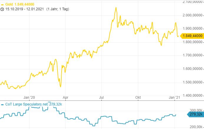 CoT-Report-War-das-eine-Marktbereinigung-im-Gold-Chartanalyse-Henry-Philippson-GodmodeTrader.de-3