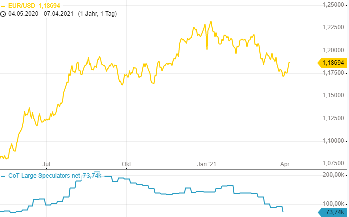 CoT-Report-Die-Position-im-EUR-Future-wurde-drastisch-reduziert-Chartanalyse-Henry-Philippson-GodmodeTrader.de-1