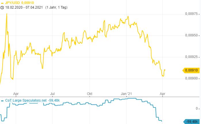 CoT-Report-Die-Position-im-EUR-Future-wurde-drastisch-reduziert-Chartanalyse-Henry-Philippson-GodmodeTrader.de-2