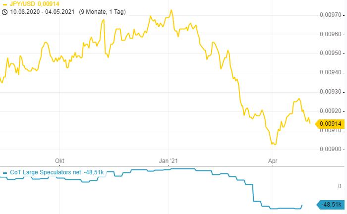 CoT-Report-Ist-der-Yen-überverkauft-Chartanalyse-Henry-Philippson-GodmodeTrader.de-3