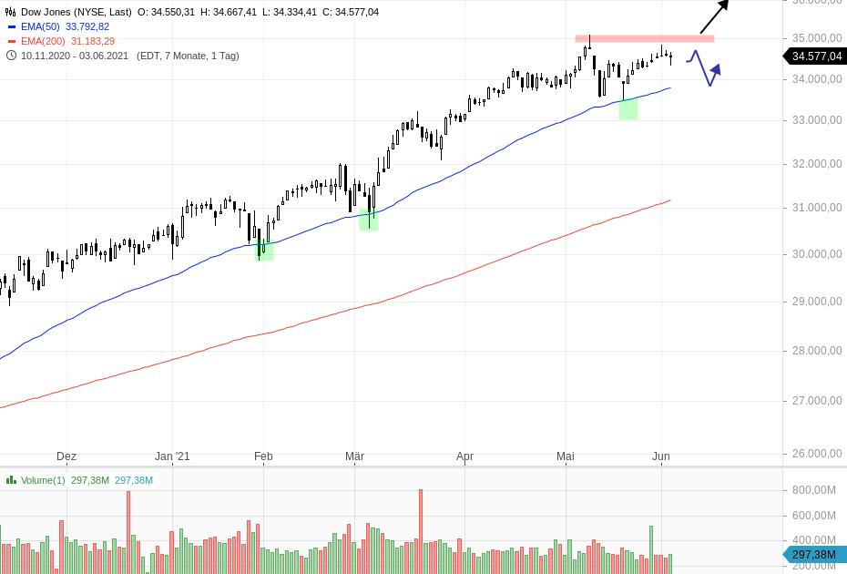 US-AUSBLICK-Futures-reagieren-positiv-auf-schwache-Daten-Chartanalyse-Henry-Philippson-GodmodeTrader.de-1