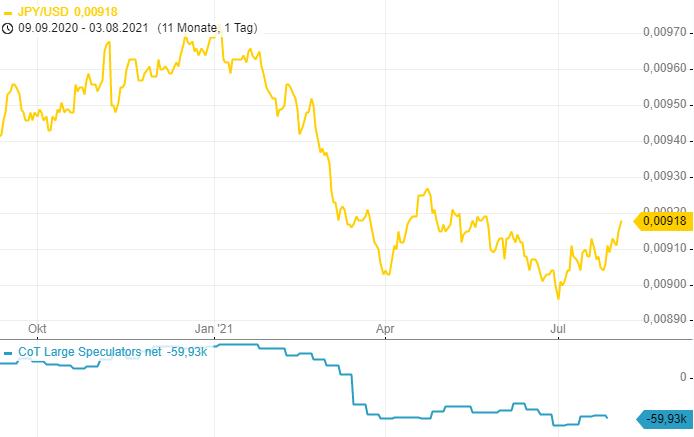 CoT-Report-Longposition-im-Euro-weiter-reduziert-Chartanalyse-Henry-Philippson-GodmodeTrader.de-2
