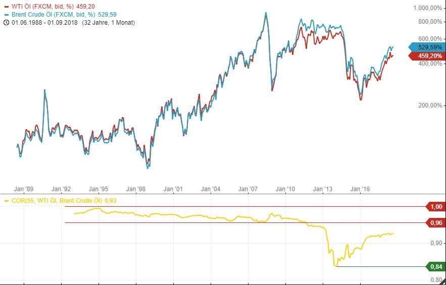 Tradingidee-Spread-Trade-auf-Ölpreis-Chartanalyse-Armin-Hecktor-GodmodeTrader.de-2