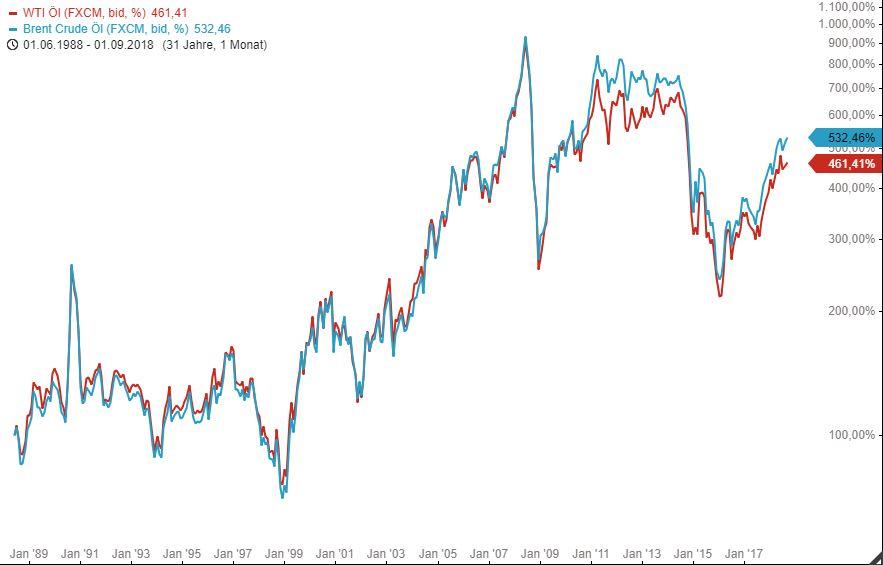 Tradingidee-Spread-Trade-auf-Ölpreis-Chartanalyse-Armin-Hecktor-GodmodeTrader.de-1