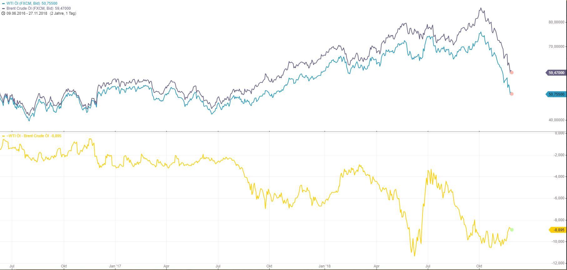 ÖL-Spread-Tradingidee-und-Scheinvorstellung-Chartanalyse-Armin-Hecktor-GodmodeTrader.de-2