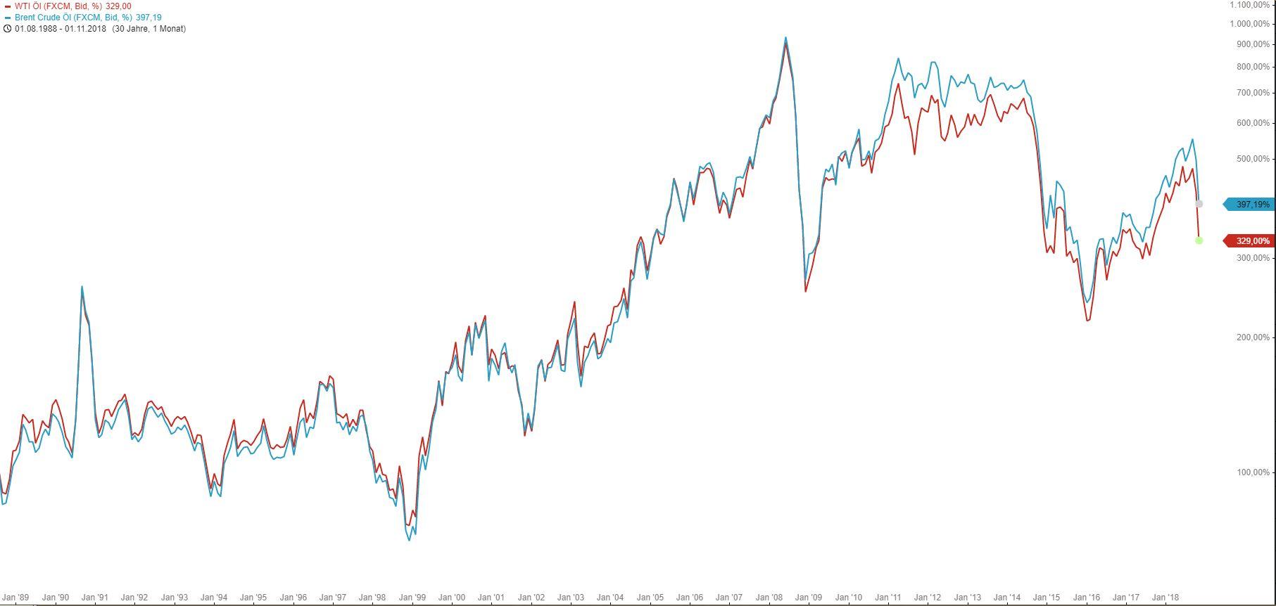 ÖL-Spread-Tradingidee-und-Scheinvorstellung-Chartanalyse-Armin-Hecktor-GodmodeTrader.de-1
