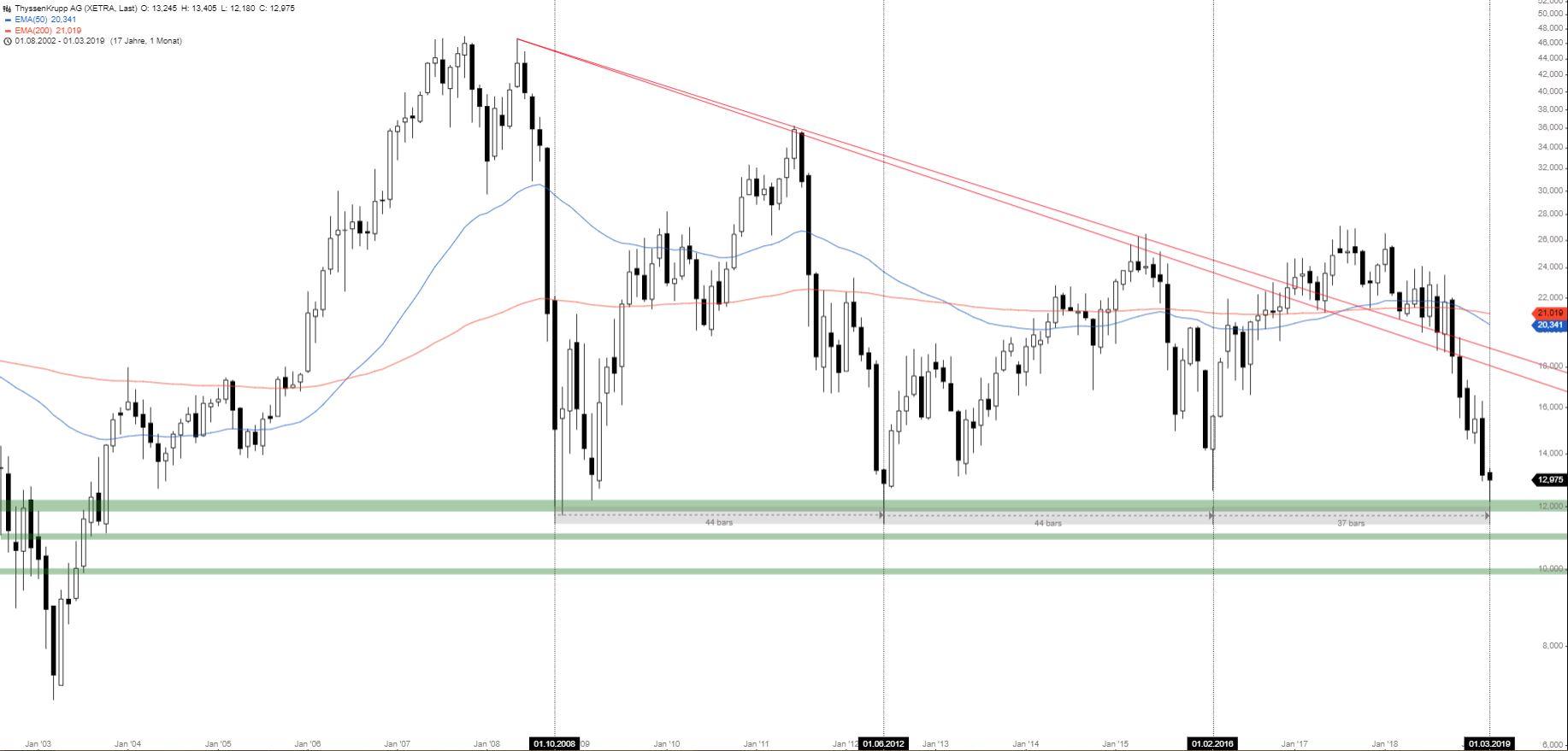 Thyssen Krupp Aktienkurs