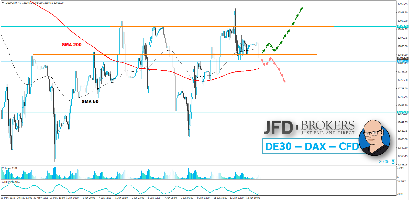DAX-FED-Zinsentscheidung-könnte-neue-Bewegungsschübe-anstoßen-Kommentar-JFD-Brokers-GodmodeTrader.de-1