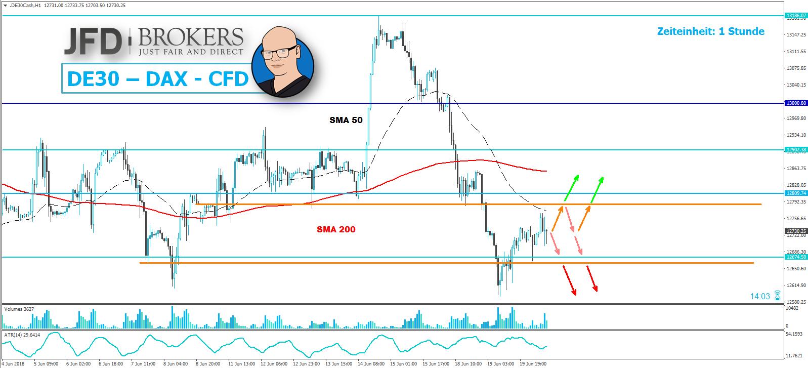 Der-DAX-steht-nach-leichter-Erholung-aktuell-auf-der-Stelle-Kommentar-JFD-Brokers-GodmodeTrader.de-1