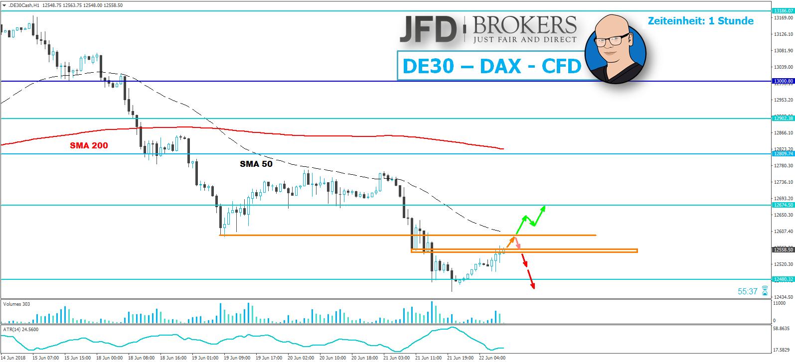 Hat-der-DAX-weiterhin-Schwäche-im-Blut-Kommentar-JFD-Brokers-GodmodeTrader.de-1