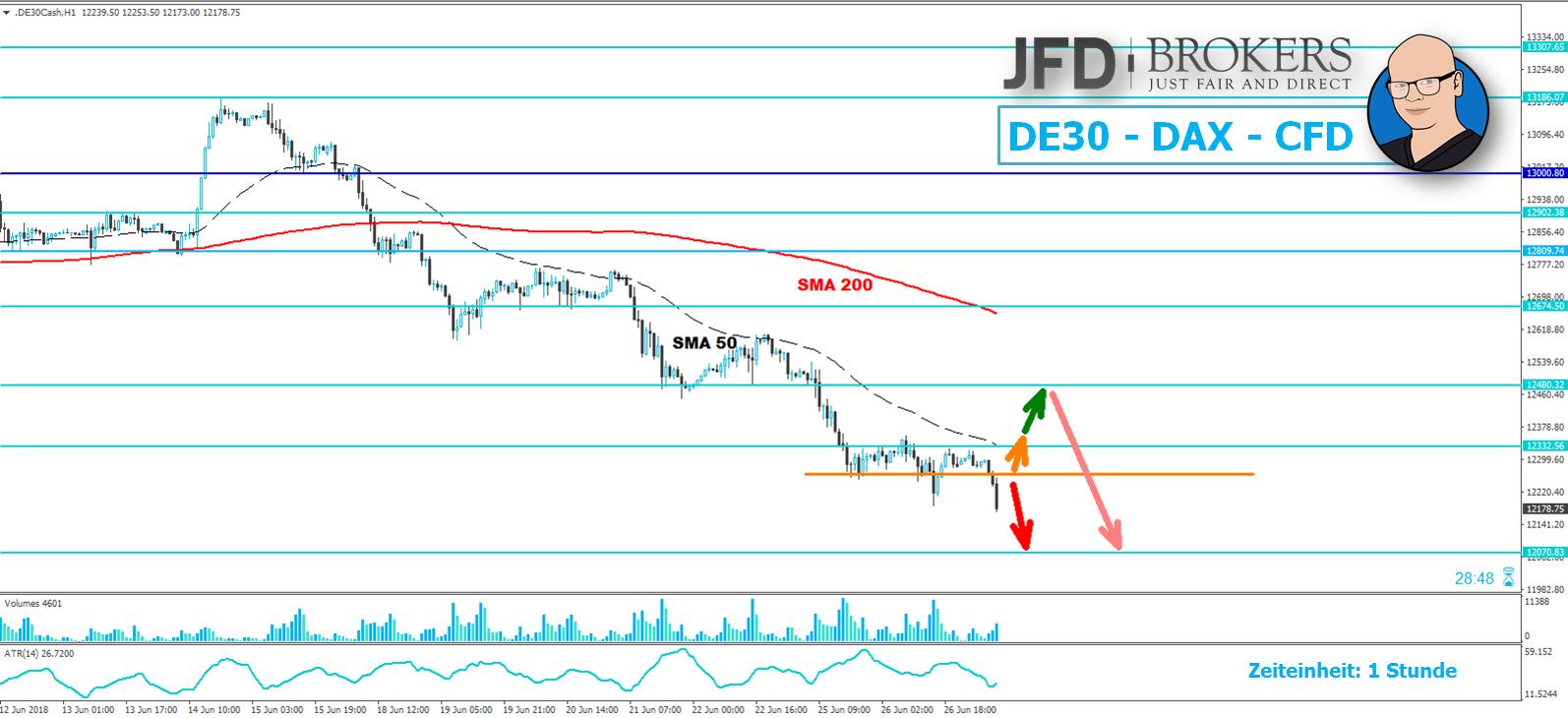 Neue-Bewegungstiefs-im-DAX-Kommentar-JFD-Brokers-GodmodeTrader.de-1