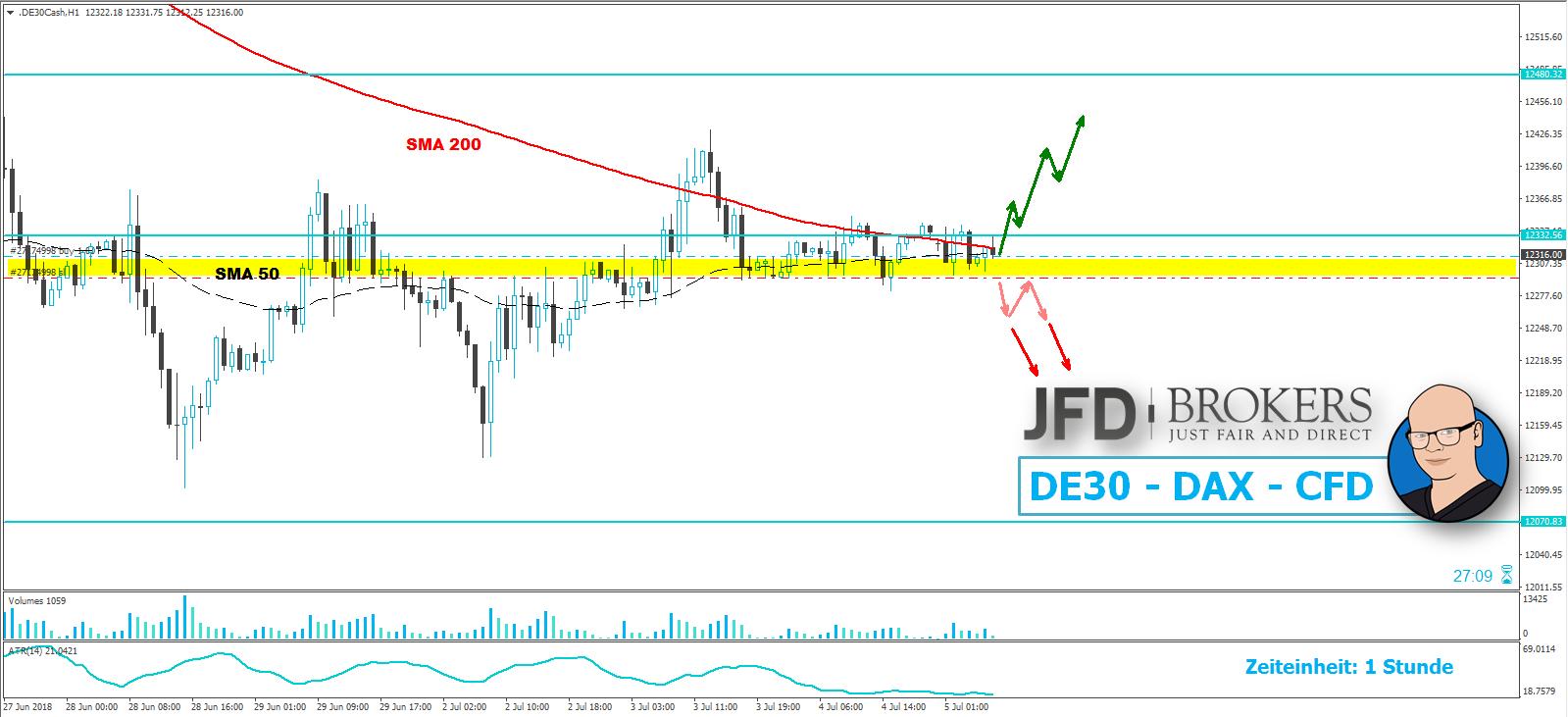 DAX-12-300er-Marke-sollte-die-heutige-Richtung-entscheiden-Kommentar-JFD-Brokers-GodmodeTrader.de-1