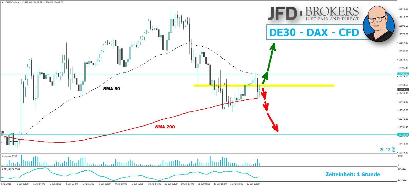 DAX-Schafft-der-Markt-den-GAP-Close-in-Richtung-12-550-Kommentar-JFD-Brokers-GodmodeTrader.de-1
