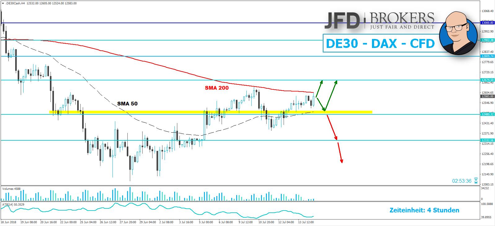 JFD-Wochenausblick-EUR-USD-GBP-USD-DAX-und-WTI-16-07-2018-20-07-2018-Kommentar-JFD-Brokers-GodmodeTrader.de-3