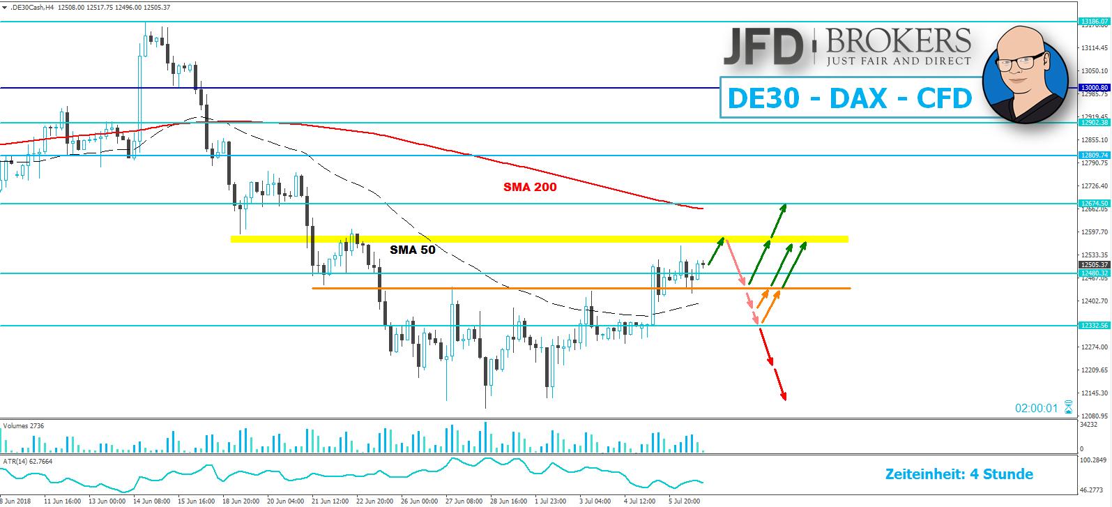 JFD-Wochenausblick-EUR-USD-GBP-USD-DAX-und-WTI-09-07-2018-13-07-2018-Kommentar-JFD-Brokers-GodmodeTrader.de-3