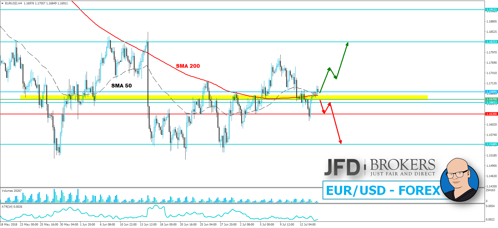 JFD-Wochenausblick-EUR-USD-GBP-USD-DAX-und-WTI-16-07-2018-20-07-2018-Kommentar-JFD-Brokers-GodmodeTrader.de-1
