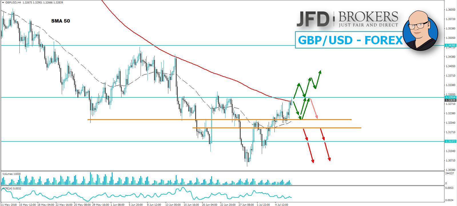 JFD-Wochenausblick-EUR-USD-GBP-USD-DAX-und-WTI-09-07-2018-13-07-2018-Kommentar-JFD-Brokers-GodmodeTrader.de-2