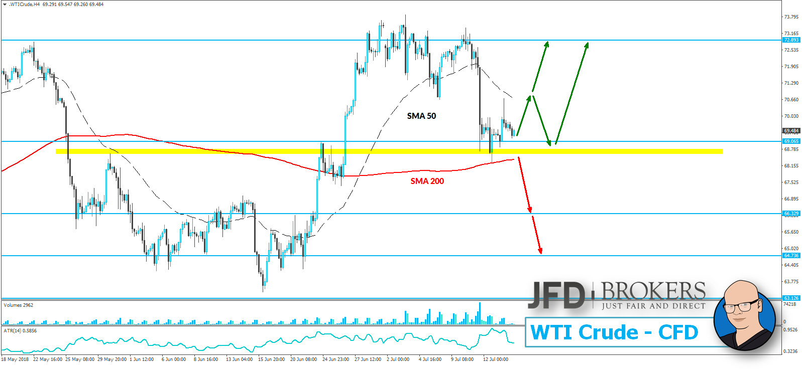 JFD-Wochenausblick-EUR-USD-GBP-USD-DAX-und-WTI-16-07-2018-20-07-2018-Kommentar-JFD-Brokers-GodmodeTrader.de-4