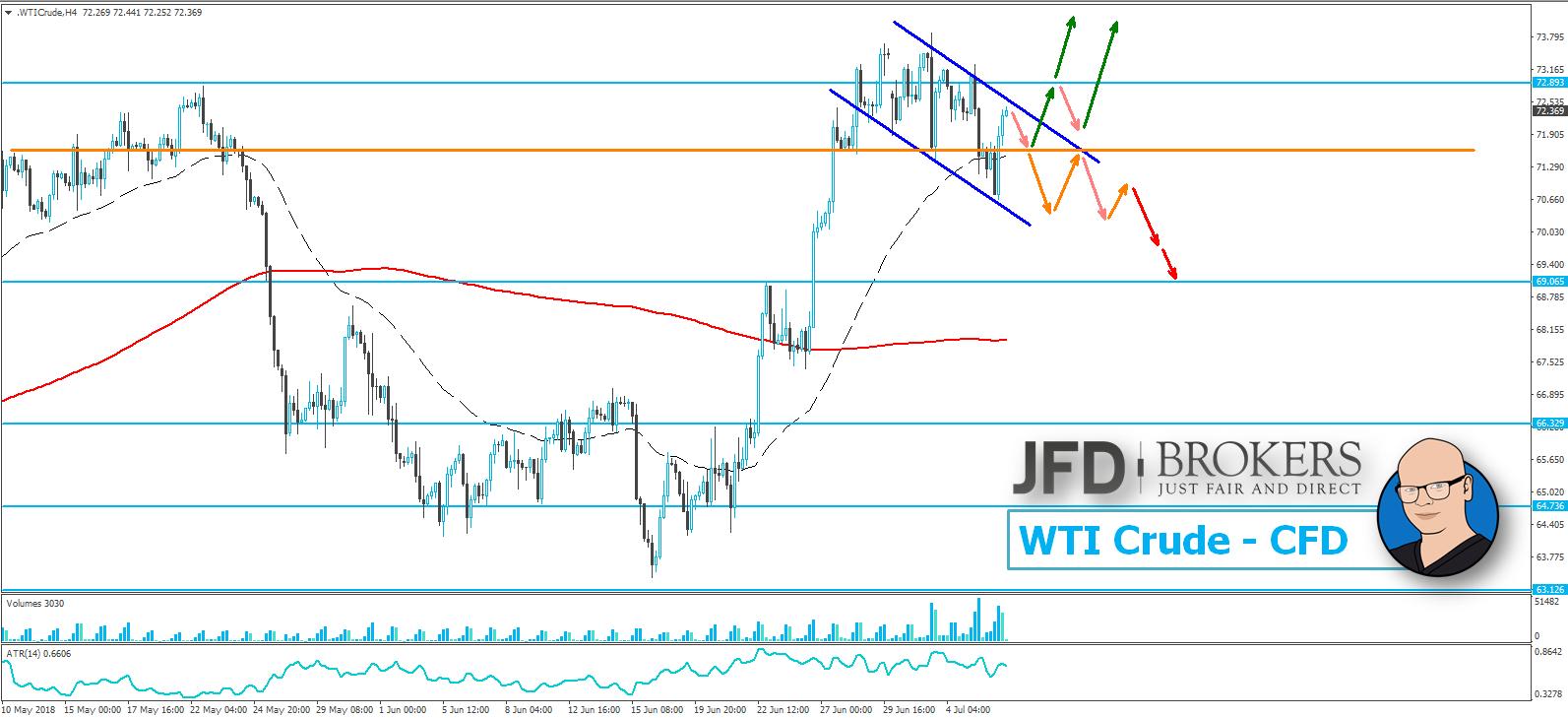 JFD-Wochenausblick-EUR-USD-GBP-USD-DAX-und-WTI-09-07-2018-13-07-2018-Kommentar-JFD-Brokers-GodmodeTrader.de-4
