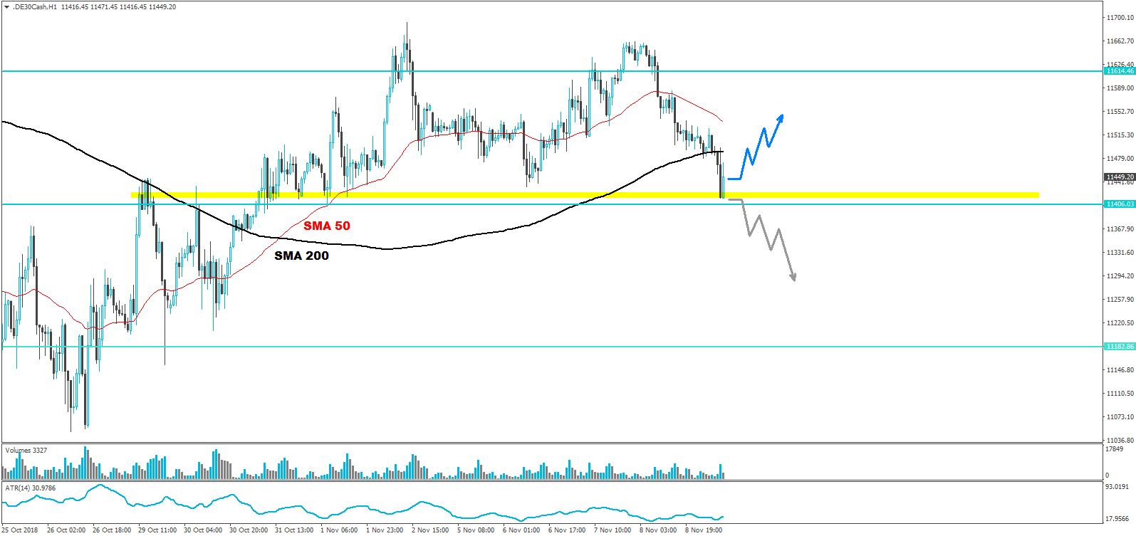 DAX-Wenn-der-Markt-unter-11-420-rutscht-dann-Kommentar-JFD-Brokers-GodmodeTrader.de-2