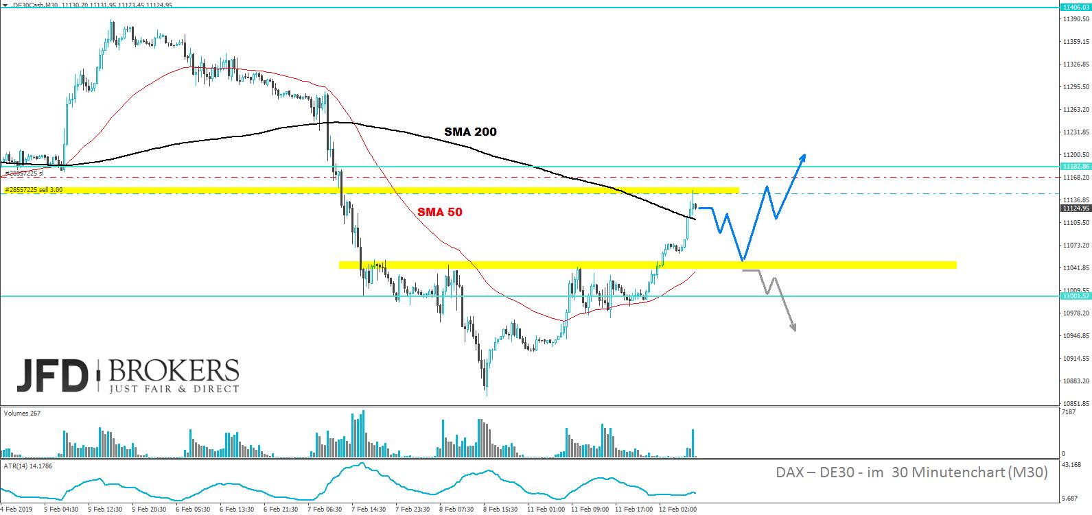 DAX-Heute-kaufen-oder-abwarten-Kommentar-JFD-Brokers-GodmodeTrader.de-2