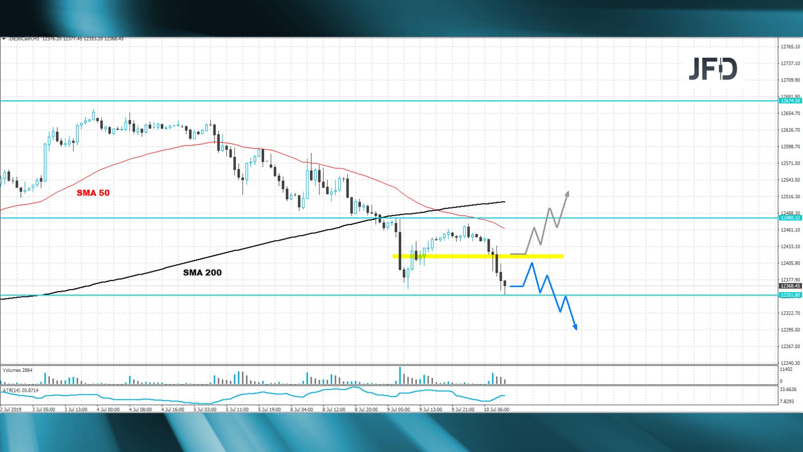 DAX-weiterhin-schwach-und-abwartend-auf-J-Powell-und-das-FOMC-Protokoll-Kommentar-JFD-Bank-GodmodeTrader.de-1