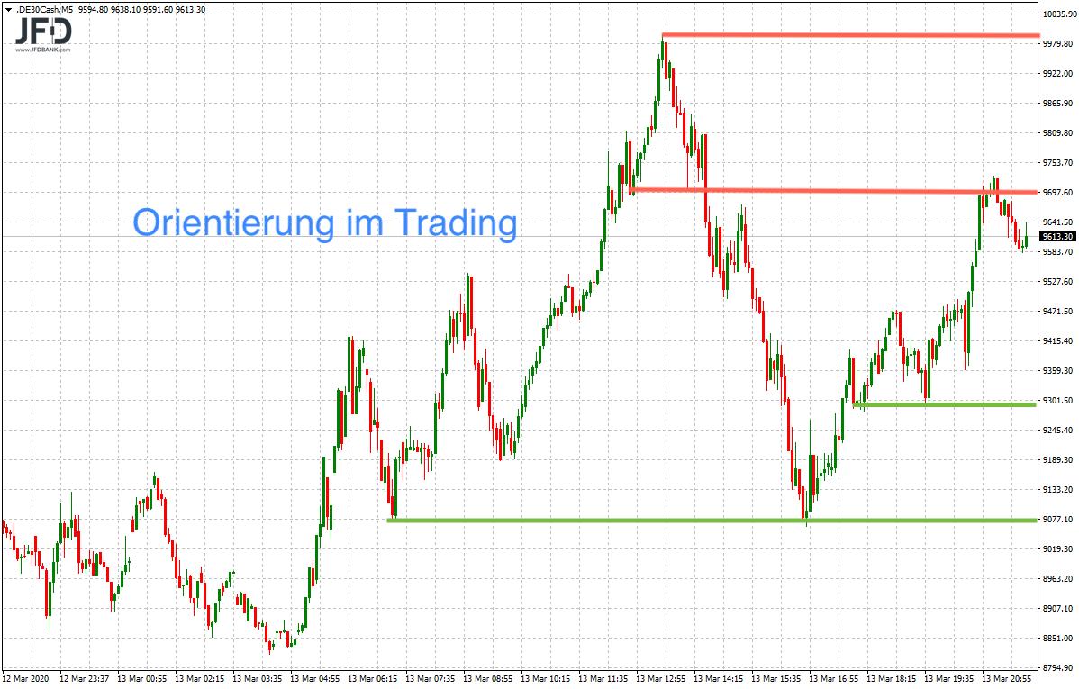 Roter-Wochenstart-unter-9-000-Punkten-im-DAX-Grenzen-zu-und-Schleusen-am-Markt-geöffnet-Kommentar-JFD-Bank-GodmodeTrader.de-3