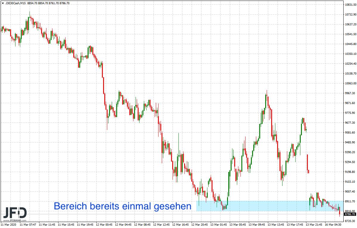 Roter-Wochenstart-unter-9-000-Punkten-im-DAX-Grenzen-zu-und-Schleusen-am-Markt-geöffnet-Kommentar-JFD-Bank-GodmodeTrader.de-5