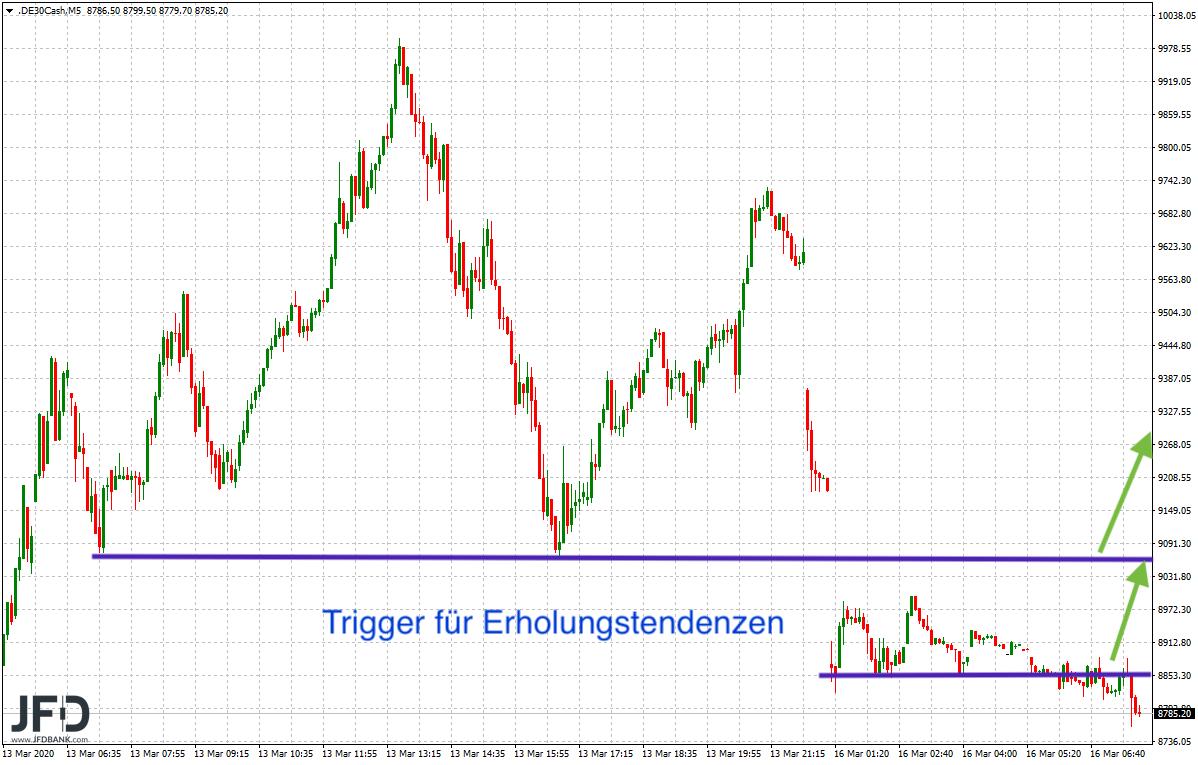 Roter-Wochenstart-unter-9-000-Punkten-im-DAX-Grenzen-zu-und-Schleusen-am-Markt-geöffnet-Kommentar-JFD-Bank-GodmodeTrader.de-6