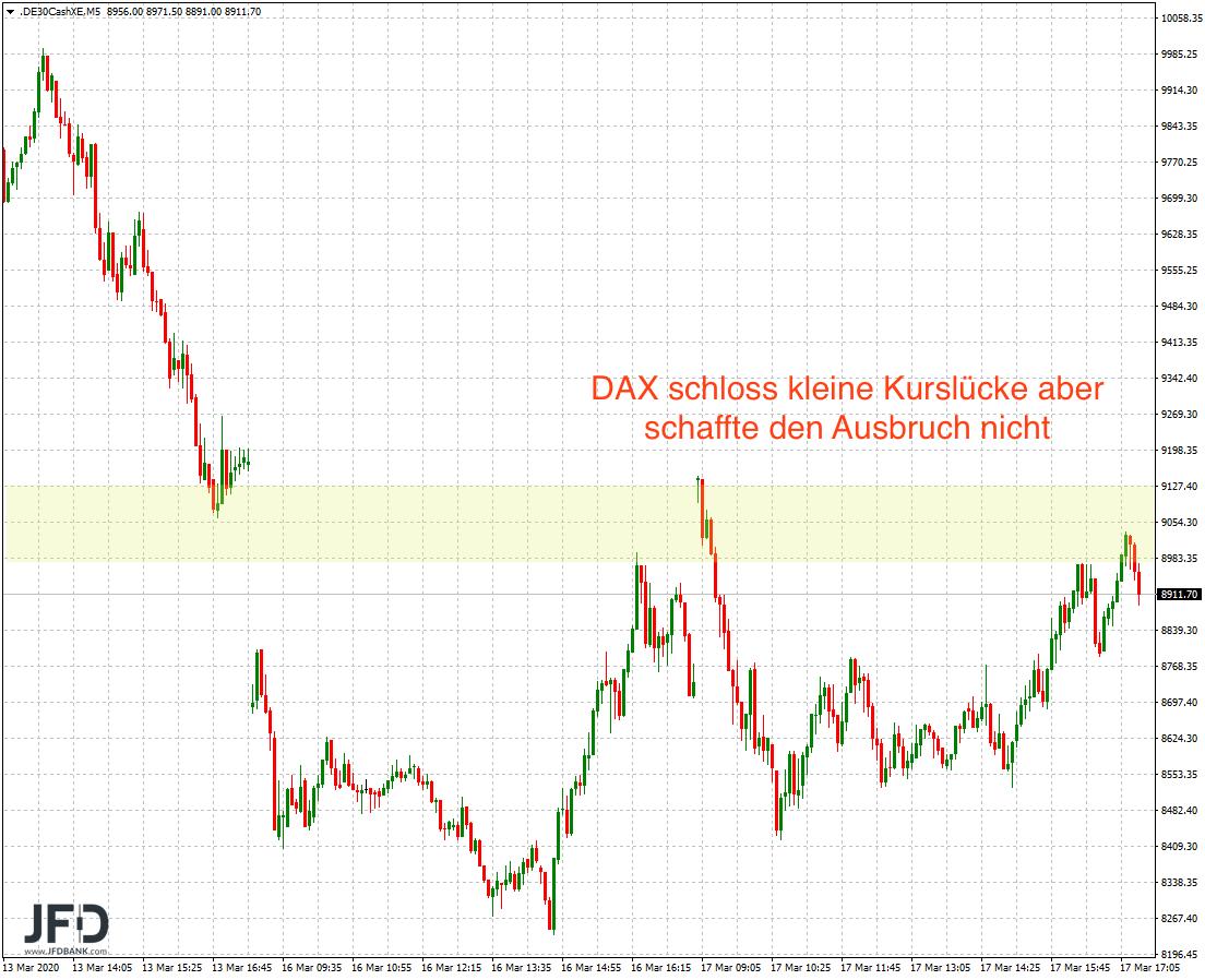 DAX-9-000-wieder-vom-Tisch-folgt-die-8-000-heute-am-FED-Tag-Kommentar-JFD-Bank-GodmodeTrader.de-3