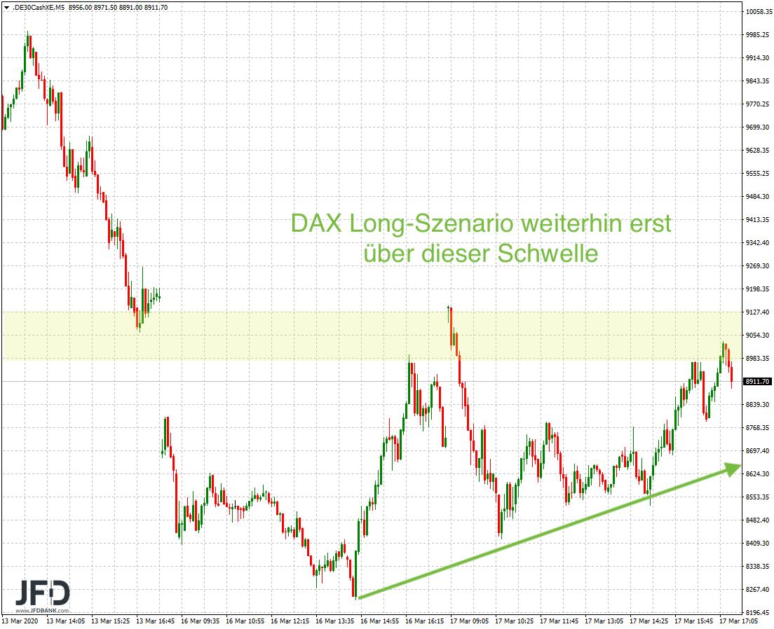 DAX-9-000-wieder-vom-Tisch-folgt-die-8-000-heute-am-FED-Tag-Kommentar-JFD-Bank-GodmodeTrader.de-6